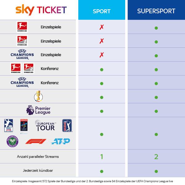 Sky bringt abgespecktes Sport Ticket