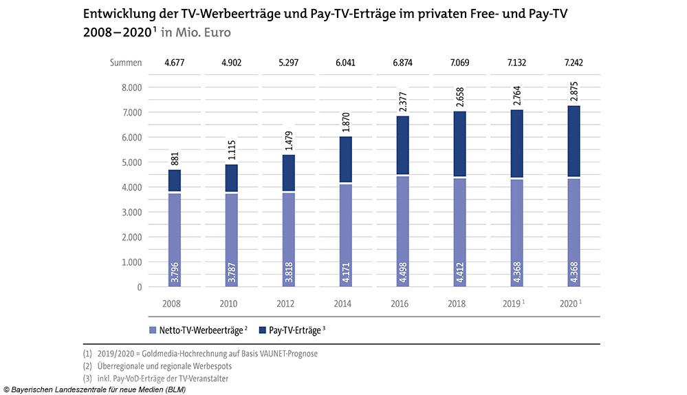 Entwicklung der TV-Werbeerträge und Pay-TV-Erträge der Privaten