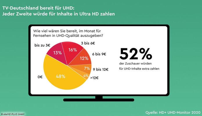 TV-Studie: Deutsche wuerden mehr fuer UHD zahlen