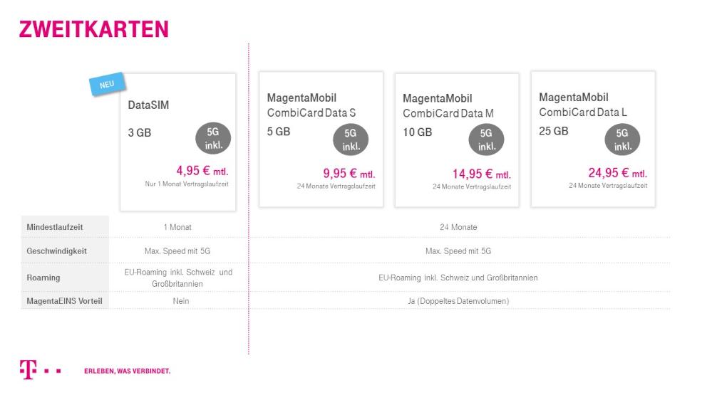 Telekom-Tarif Daten Volumen2