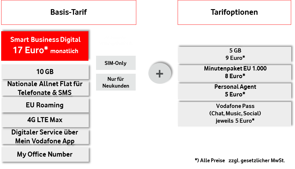 Smart Business Digital Tarif Vodafone