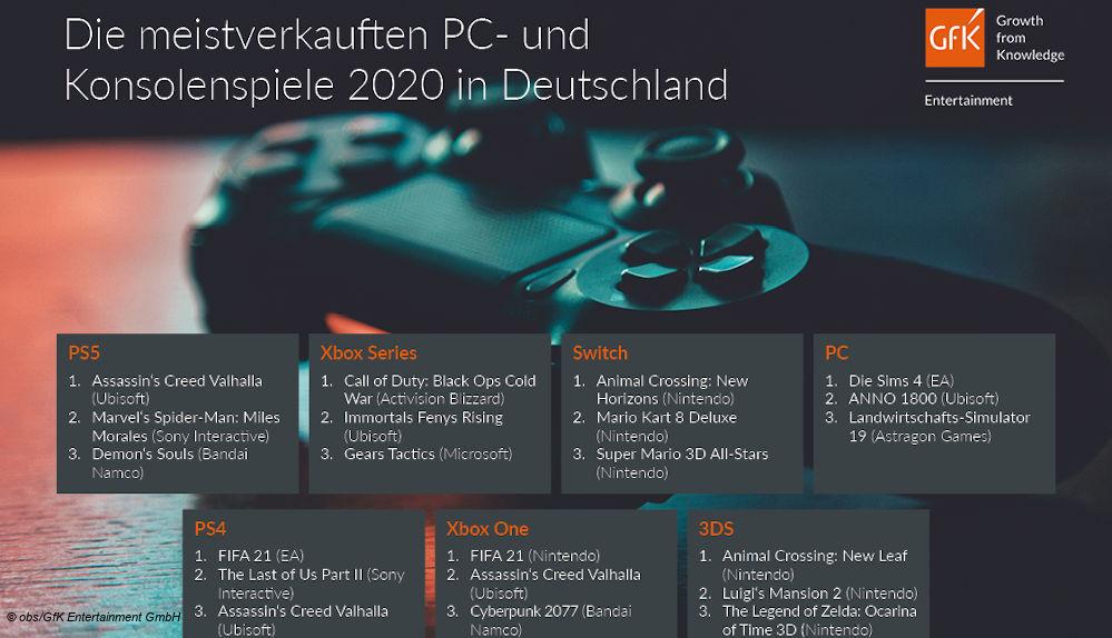 Top Games 2020