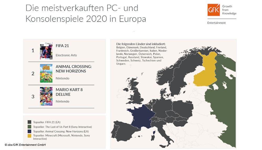 Top Games Europa 2020