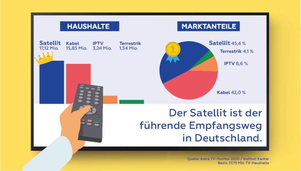 Satellit führender TV-Empfangsweg