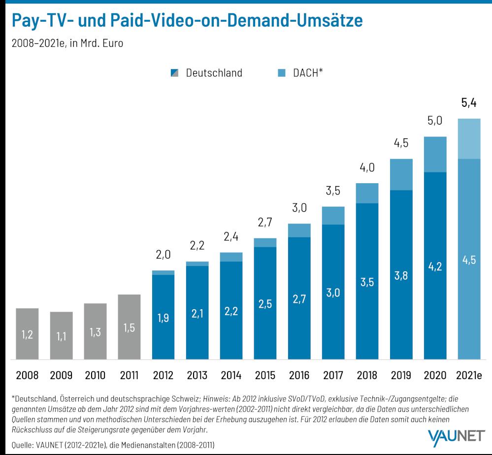 Vaunet Pay-TV- und Paid-Video-on-Demand-Umsätze
