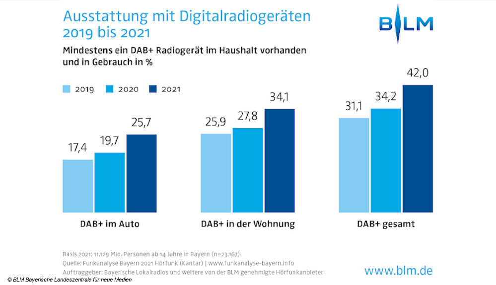 BLM DAB Plus in Bayern