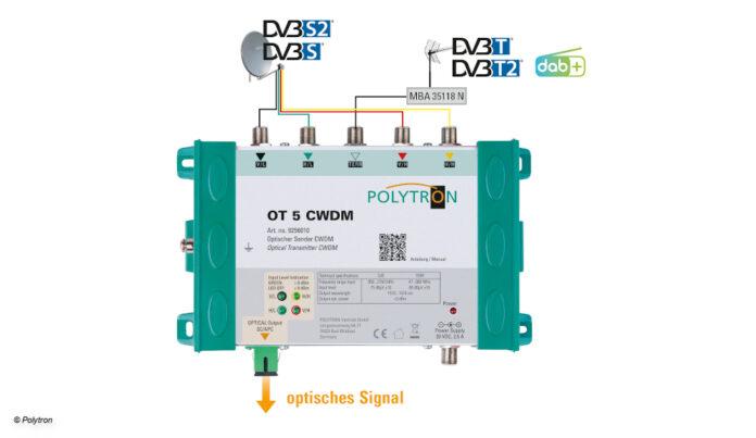 CWDM-Lösung von Polytron